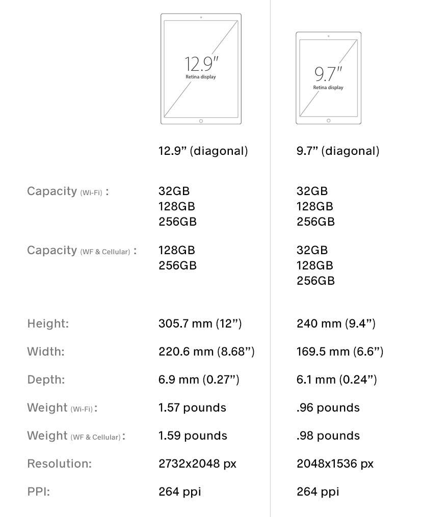 El 12.9″ iPad Pro vale la pena el costo adicional?